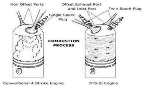 Tìm hiểu hệ thống đánh lửa kỹ thuật số sử dụng bugi đôi (công nghệ DTSI)